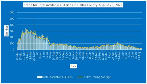 2021-08-26 - trend for total available icu beds in dallas county