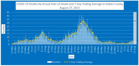 2021-08-27 - covid-19 deaths by actual date of death and 7-day trailing average in dallas county