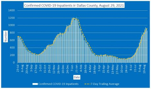 2021-08-29 - confirmed covid-19 inpatients in dallas county
