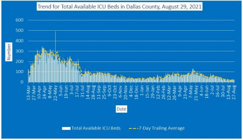 2021-08-29 - trend for total available icu beds in dallas county