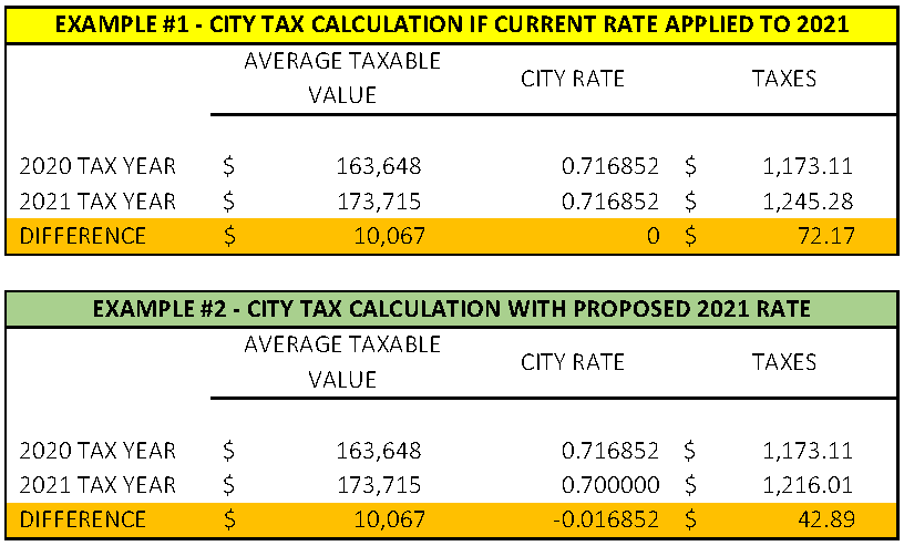 Proposed Tax Rate Decrease