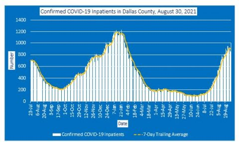 2021-08-30 - confirmed covid-19 inpatients in dallas county
