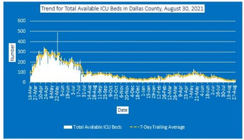 2021-08-30 - trend for total available icu beds in dallas county