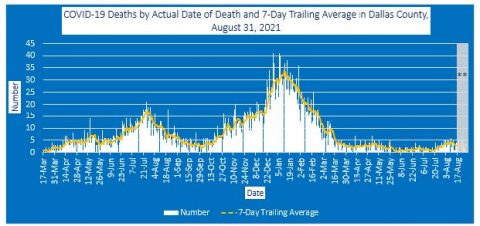 2021-08-31 - covid-19 deaths by actual date of death and 7-day trailing average in dallas county