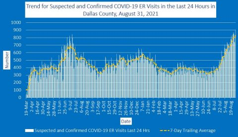 2021-08-31 - trend for suspected and confirmed covid-19 er visits in the last 24 hours in dallas county