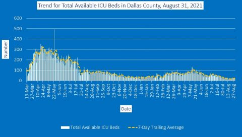 2021-08-31 - trend for total available icu beds in dallas county