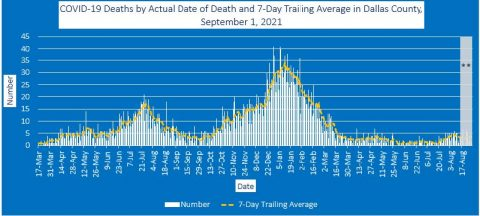 2021-09-01 - covid-19 deaths by actual date of death and 7-day trailing average in dallas county