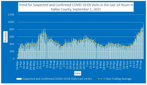 2021-09-01 - trend for suspected and confirmed covid-19 er visits in the last 24 hours in dallas county
