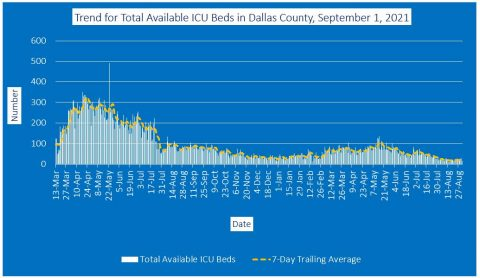 2021-09-01 - trend for total available icu beds in dallas county