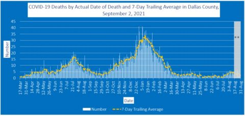 2021-09-02 - covid-19 deaths by actual date of death and 7-day trailing average in dallas county