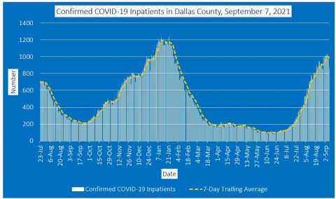 2021-09-07 - confirmed covid-19 inpatients in dallas county