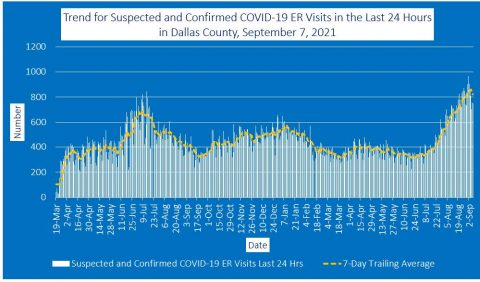 2021-09-07 - trend for suspected and confirmed covid-19 er visits in the last 24 hours in dallas county