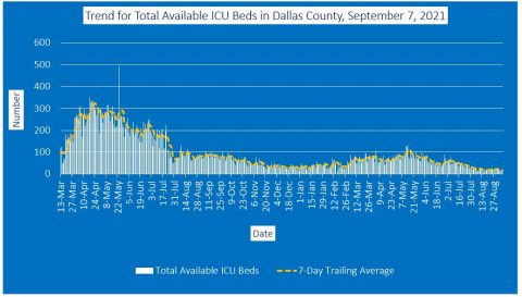 2021-09-07 - trend for total available icu beds in dallas county