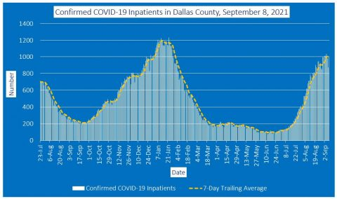 2021-09-08 - confirmed covid-19 inpatients in dallas county