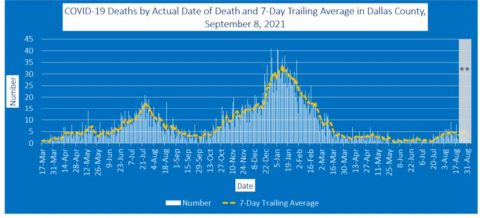 2021-09-08 - covid-19 deaths by actual date of death and 7-day trailing average
