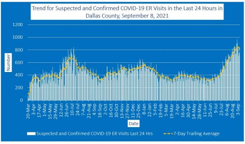 2021-09-08 - trend for suspected and confirmed covid-19 er visits in the last 24 hours in dallas county