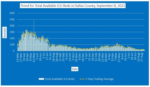 2021-09-08 - trend for total available icu beds in dallas county