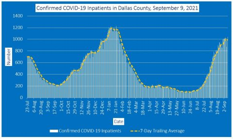 2021-09-09 - confirmed covid-19 inpatients in dallas county