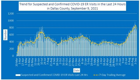 2021-09-09 - trend for suspected and confirmed covid-19 er visits in the last 24 hours in dallas county