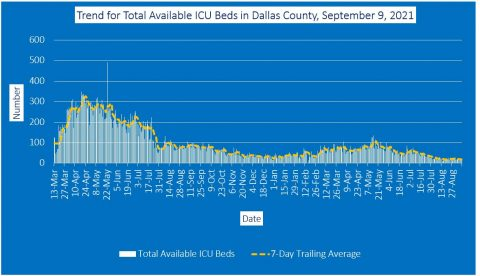 2021-09-09 - trend for total available icu beds in dallas county