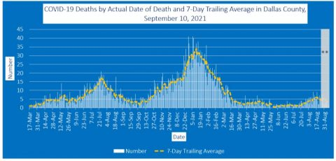 2021-09-10 - covid-19 deaths by actual date of death and 7-day trailing average in dallas county