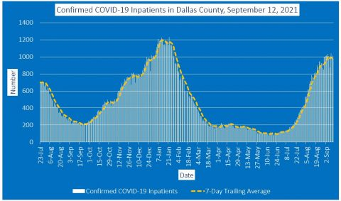 2021-09-12 - confirmed covid-19 inpatients in dallas county
