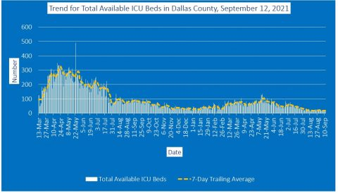 2021-09-12 - trend for total available icu beds in dallas county