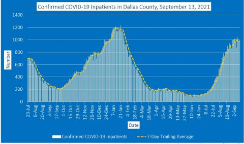 2021-09-13 - confirmed covid-19 inpatients in dallas county