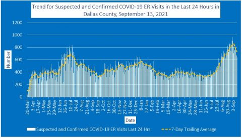 2021-09-13 - trend for suspected and confirmed covid-19 er visits in the last 24 hours in dallas county