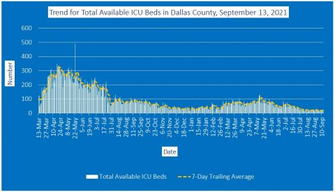 2021-09-13 - trend for total available icu beds in dallas county