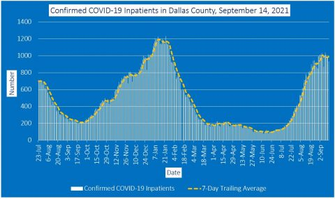 2021-09-14 - confirmed covid-19 inpatients in dallas county
