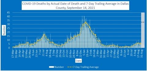 2021-09-14 - covid-19 deaths by actual date of death and 7-day trailing average in dallas county