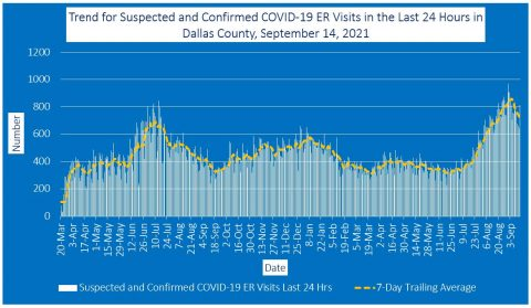 2021-09-14 - trend for suspected and confirmed covid-19 er visits in the last 24 hours in dallas county