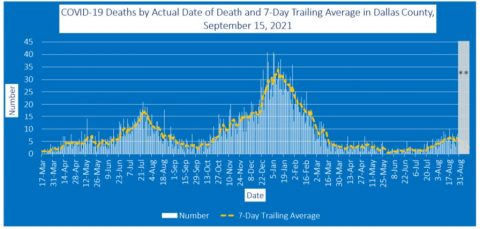 2021-09-15 - covid-19 deaths by actual date of death and 7-day trailing average in dallas county