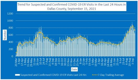 2021-09-15 - trend for suspected and confirmed covid-19 er visits in the last 24 hours in dallas county