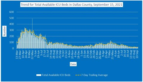 2021-09-15 - trend for total available icu beds in dallas county