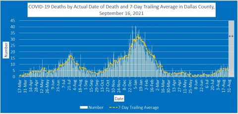 2021-09-16 - covid-19 deaths by actual date of death and 7-day trailing average in dallas county