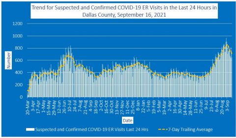 2021-09-16 - trend for suspected and confirmed covid-19 er visits in the last 24 hours in dallas county