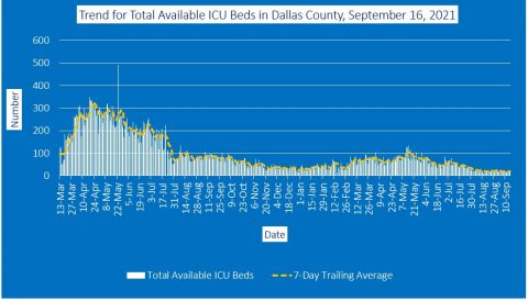 2021-09-16 - trend for total available icu beds in dallas county