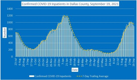 2021-09-19 - confirmed covid-19 inpatients in dallas county