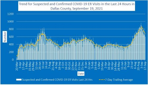 2021-09-19 - trend for suspected and confirmed covid-19 er visits in the last 24 hours in dallas county