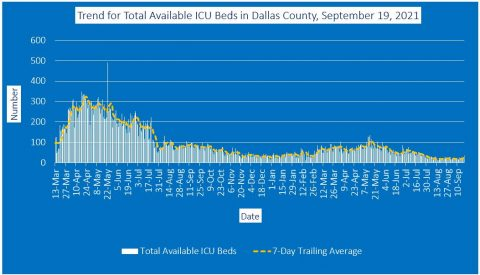 2021-09-19 - trend for total available icu beds in dallas county